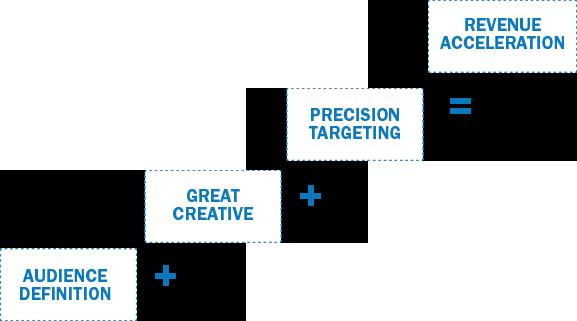 revenue-acceleration-chart